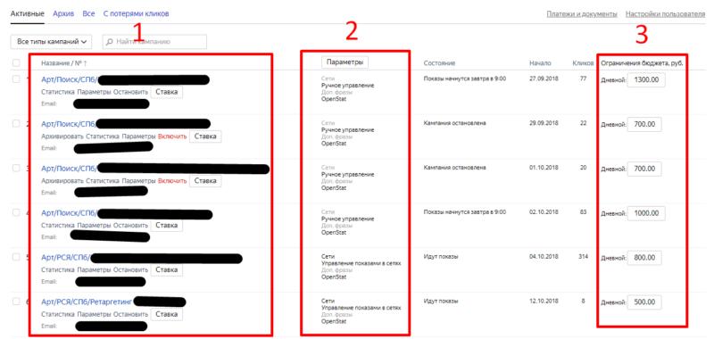 аудит кампании в Яндекс Директ
