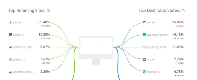 Конкурентный анализ в интернет-маркетинге