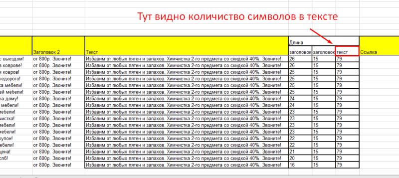 Реклама в Яндекс Директ: как сделать самостоятельно