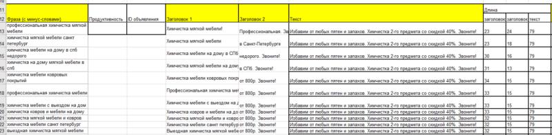 Как самостоятельно настроить рекламу в Яндекс Директ