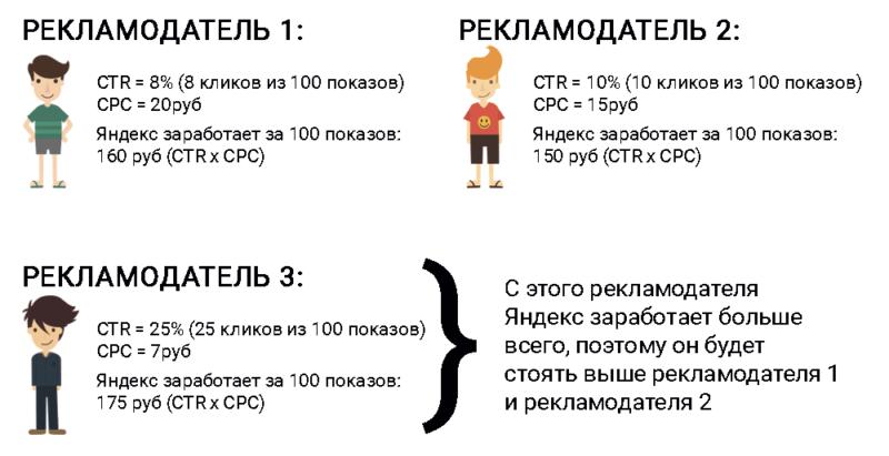 Пример расчета ставки в Яндекс Директе