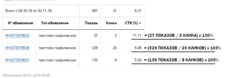 Пример расчета CTR в Яндекс Директе