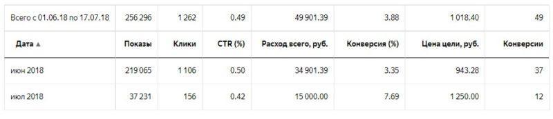 Кейс: привлечение клиентов для уборки коммерческой недвижимости Санкт-Петербург