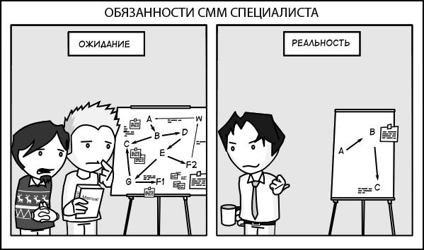 Реальные обязанности СММ специалиста