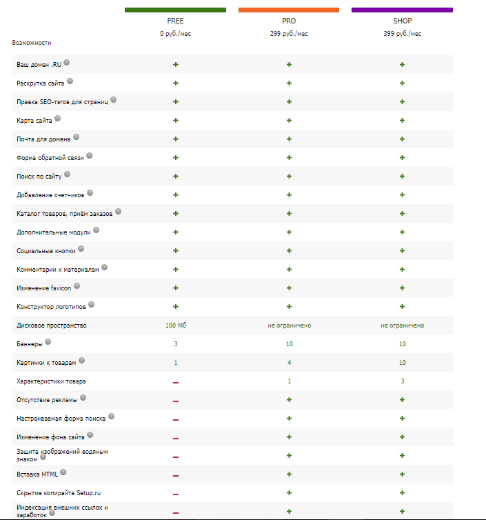 Сравнение тарифов Setup