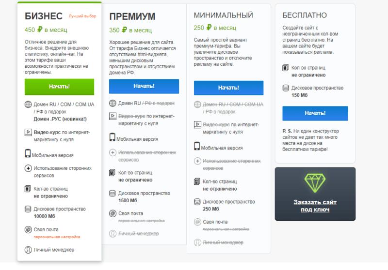 Конструкторы сайтов - Топ 10 / Разбираем от А до Я