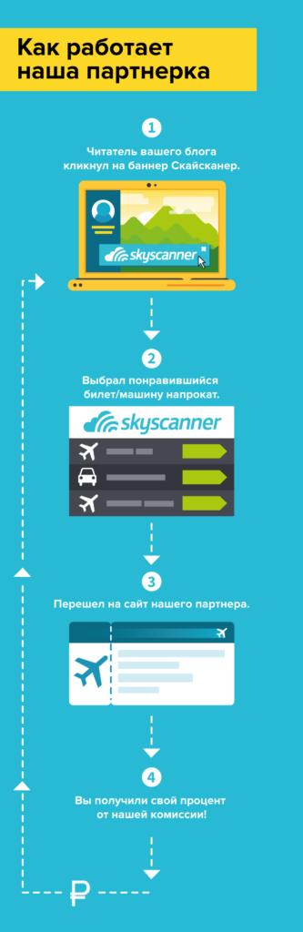 Пример работы партнерской программы Skyscanner