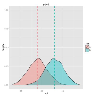 как правильно делать а/б тест - анализ графиков