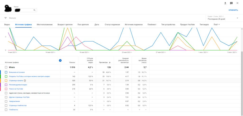youtube seo оптимизация поиск
